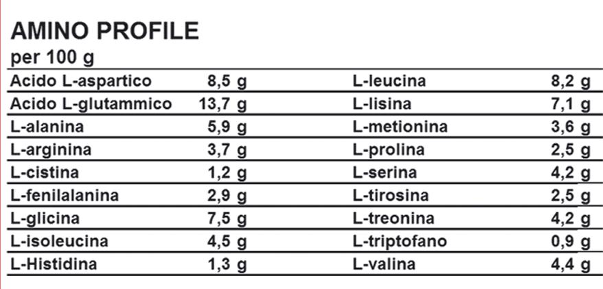 LIFE PRO ISOLATE ZERO 2KG aminograma